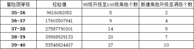 DNF100级版本冒险团满级攻略 冒险团扩充至40级