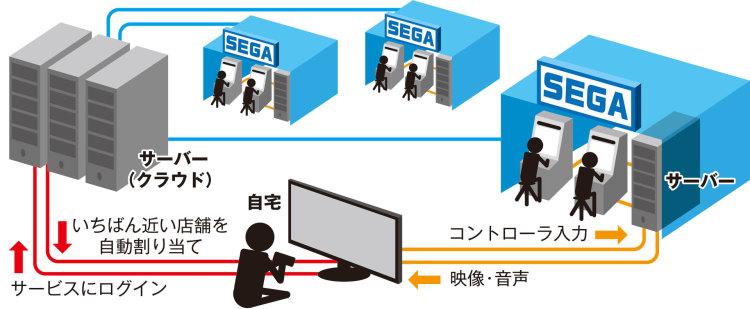 《Fami 通》6 月 4 日刊精选: 世嘉「震撼业界」的「雾游戏」技术公开
