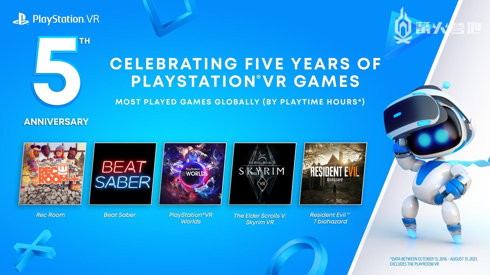 庆祝 PS VR 五周年,索尼公布该平台全球玩得最多的 5 款游戏