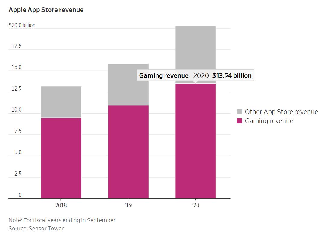 外媒:苹果游戏收入比索尼微软任天堂动视加起来还高