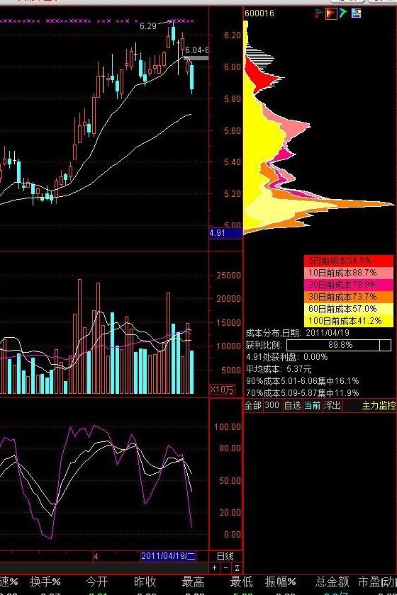 学习股票投资技术能力